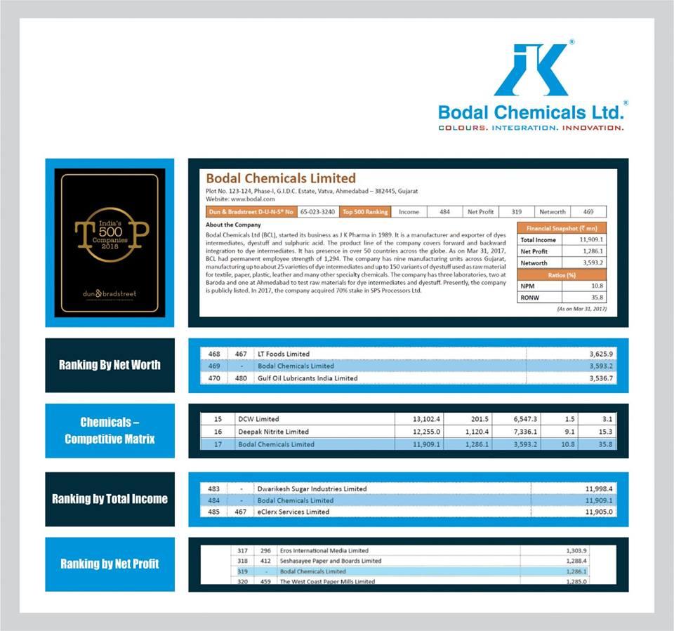 Bodal Chemicals Ltd